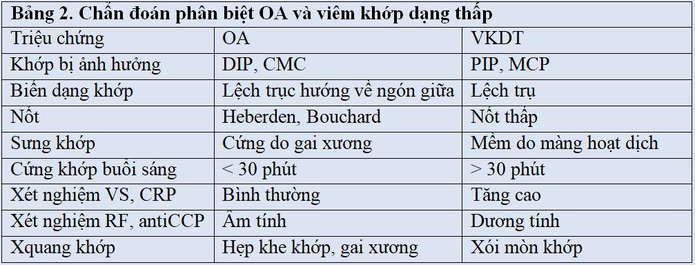 Chẩn đoán phân biệt OA và viêm khớp dạng thấp